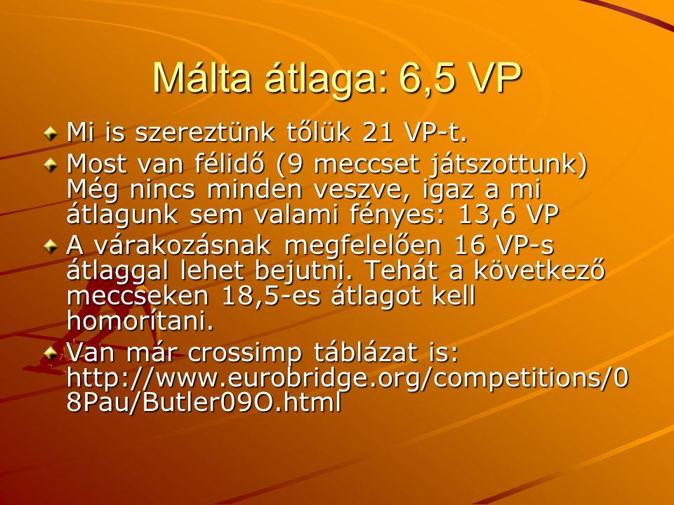 Málta átlaga: 6,5 VP Mi is szereztünk tőlük 21 VP-t.