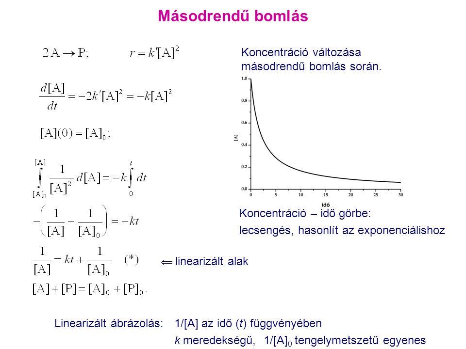 Másodrendű bomlás  linearizált alak Linearizált ábrázolás: 1/[A] az idő (t) függvényében k meredekségű, 1/[A] 0 tengelymetszetű egyenes Koncentráció