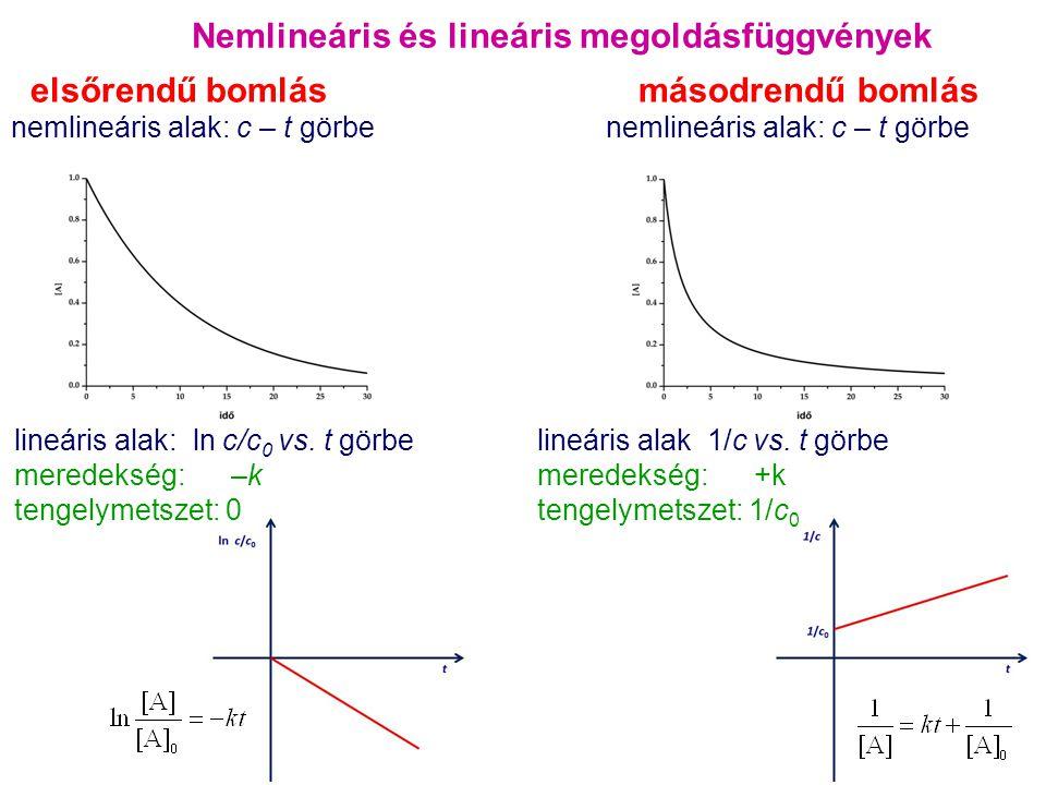 Nemlineáris és lineáris megoldásfüggvények elsőrendű bomlás másodrendű bomlás nemlineáris alak: c – t görbe lineáris alak: ln c/c 0 vs. t görbelineári