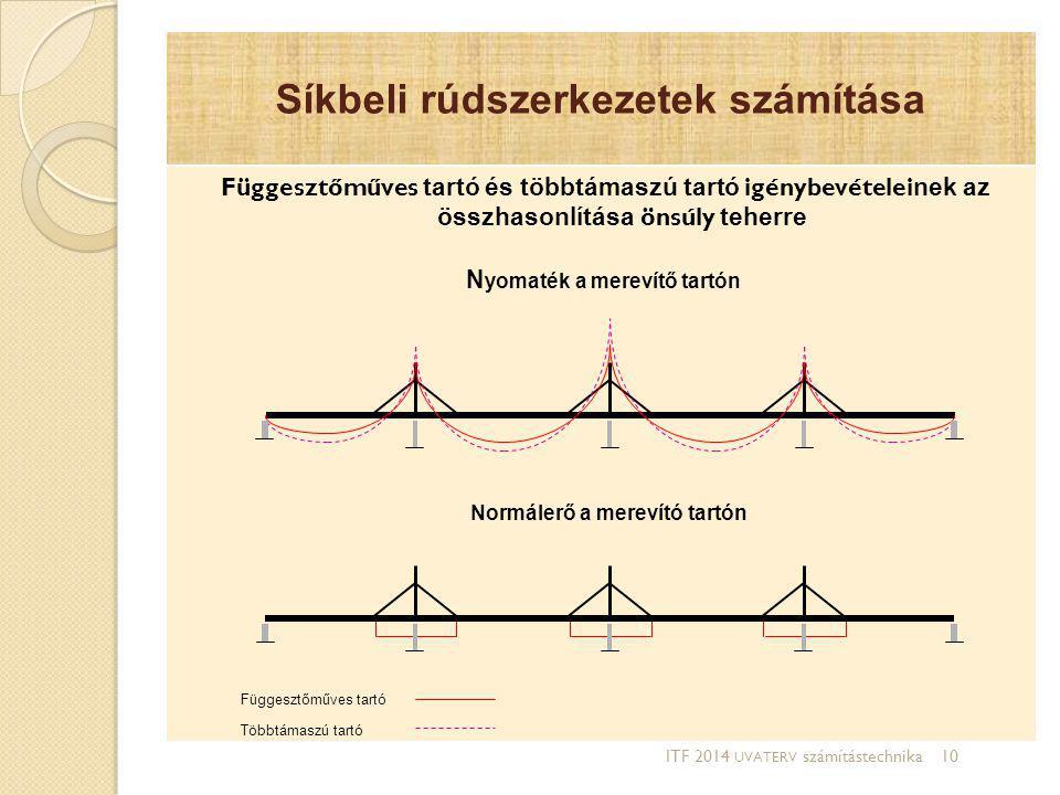 Síkbeli rúdszerkezetek számítása Függesztőműves tartó és többtámaszú tartó igénybevételei nek az összhasonlítása önsúly teherre N yomaték a merevítő t