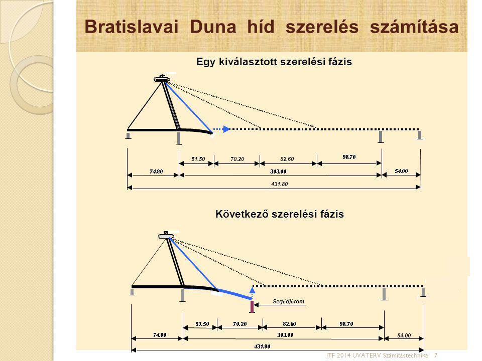 Bratislavai Duna híd szerelés számítása Egy kiválasztott szerelési fázis Következő szerelési fázis ITF 2014 UVATERV Számítástechnika 7 431.80
