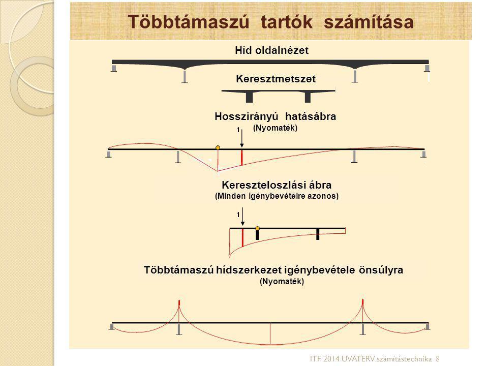 Többtámaszú tartók számítása Híd oldalnézet Keresztmetszet Hosszirányú hatásábra (Nyomaték) Kereszteloszlási ábra (Minden igénybevételre azonos) Többt