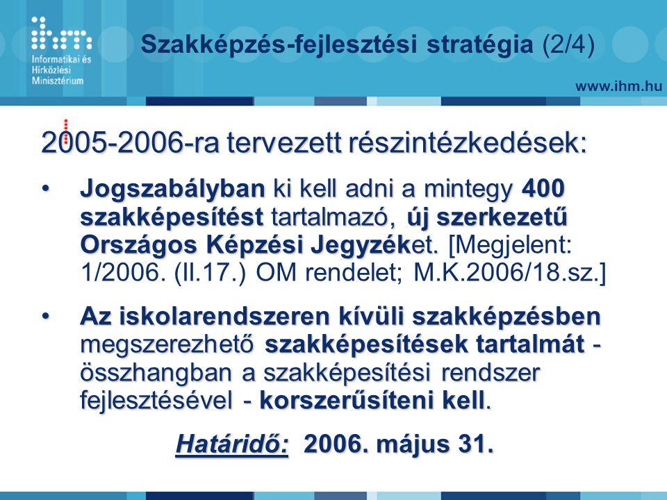 www.ihm.hu Szakképzés-fejlesztési stratégia (2/4) 2005-2006-ra tervezett részintézkedések: Jogszabályban ki kell adni a mintegy 400 szakképesítést tartalmazó, új szerkezetű Országos Képzési Jegyzéket.Jogszabályban ki kell adni a mintegy 400 szakképesítést tartalmazó, új szerkezetű Országos Képzési Jegyzéket.