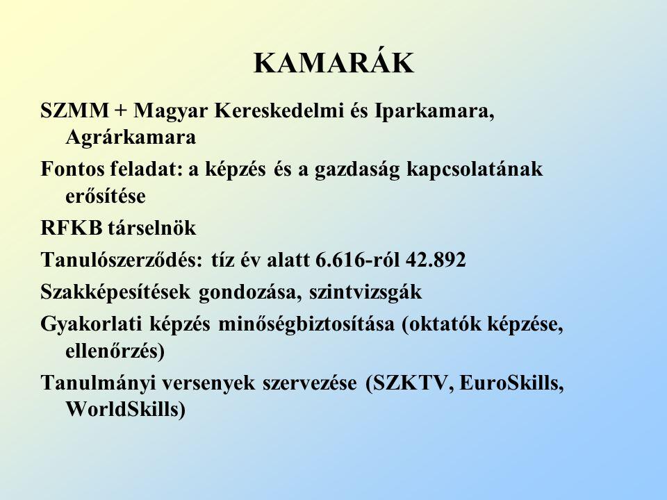 KAMARÁK SZMM + Magyar Kereskedelmi és Iparkamara, Agrárkamara Fontos feladat: a képzés és a gazdaság kapcsolatának erősítése RFKB társelnök Tanulószerződés: tíz év alatt 6.616-ról 42.892 Szakképesítések gondozása, szintvizsgák Gyakorlati képzés minőségbiztosítása (oktatók képzése, ellenőrzés) Tanulmányi versenyek szervezése (SZKTV, EuroSkills, WorldSkills)