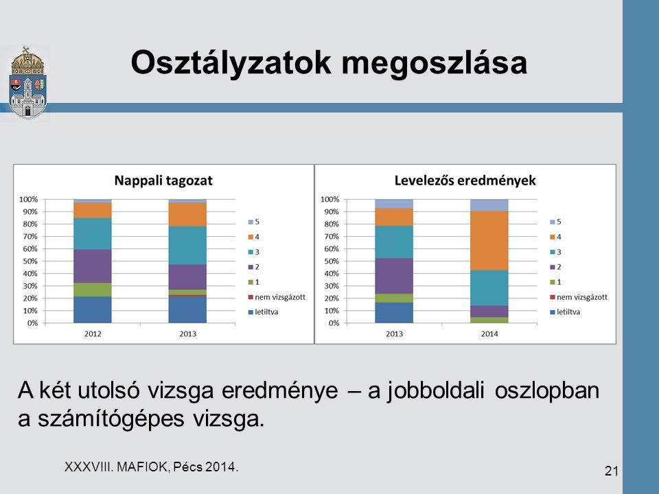 Osztályzatok megoszlása XXXVIII. MAFIOK, Pécs 2014. 21 A két utolsó vizsga eredménye – a jobboldali oszlopban a számítógépes vizsga.