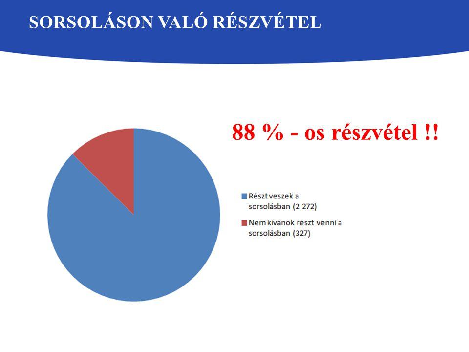 SORSOLÁSON VALÓ RÉSZVÉTEL 88 % - os részvétel !!