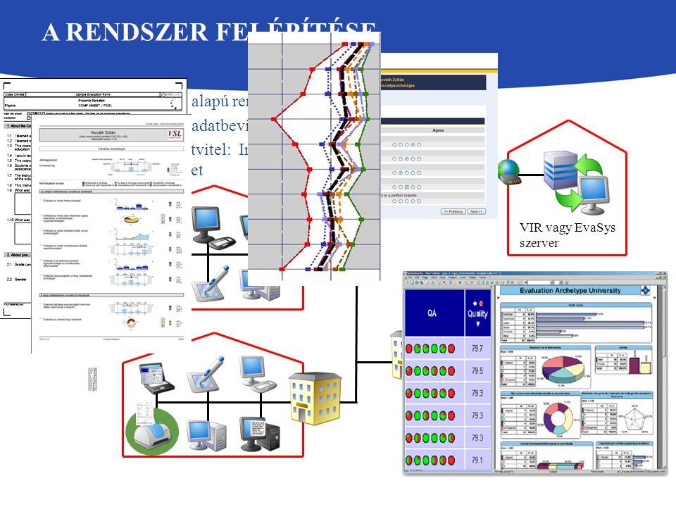 A RENDSZER FELÉPÍTÉSE 5 WEB alapú rendszer Helyi adatbevitel, szkennelés Adatátvitel: Internet / Intranet VIR vagy EvaSys szerver