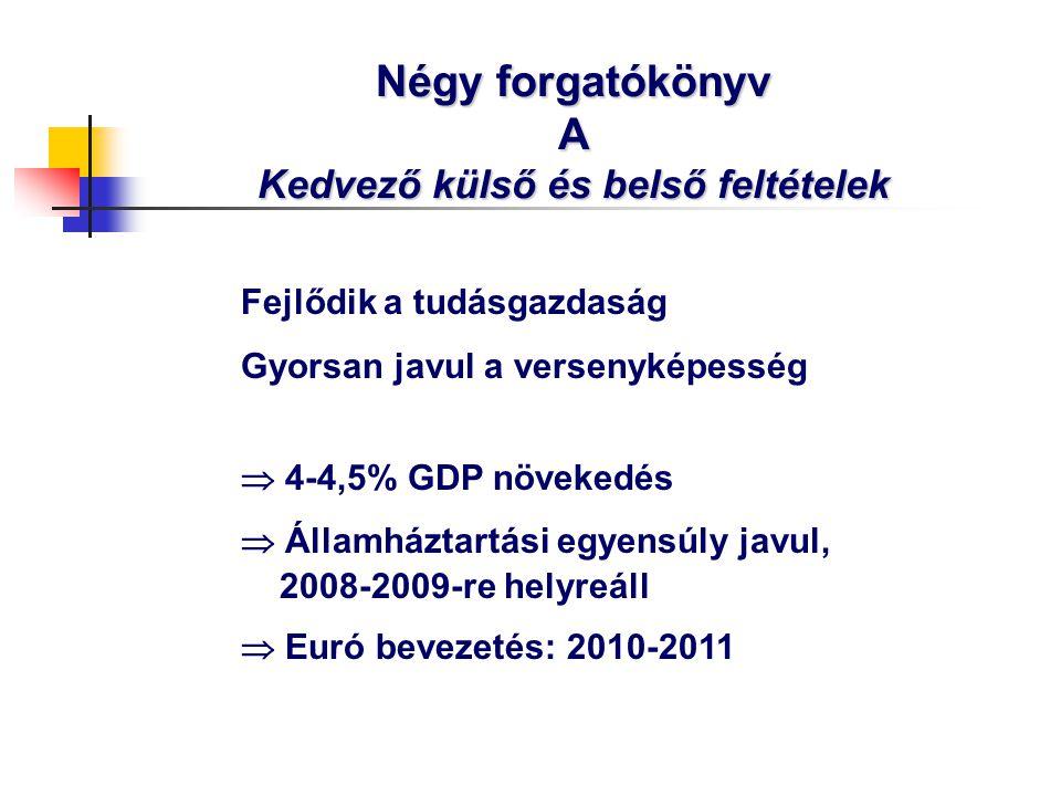 Négy forgatókönyv A Kedvező külső és belső feltételek Fejlődik a tudásgazdaság Gyorsan javul a versenyképesség  4-4,5% GDP növekedés  Államháztartási egyensúly javul, 2008-2009-re helyreáll  Euró bevezetés: 2010-2011