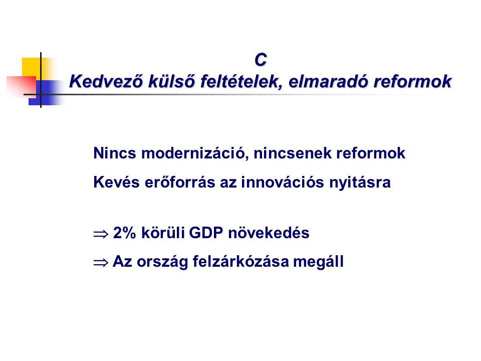 C Kedvező külső feltételek, elmaradó reformok Nincs modernizáció, nincsenek reformok Kevés erőforrás az innovációs nyitásra  2% körüli GDP növekedés  Az ország felzárkózása megáll