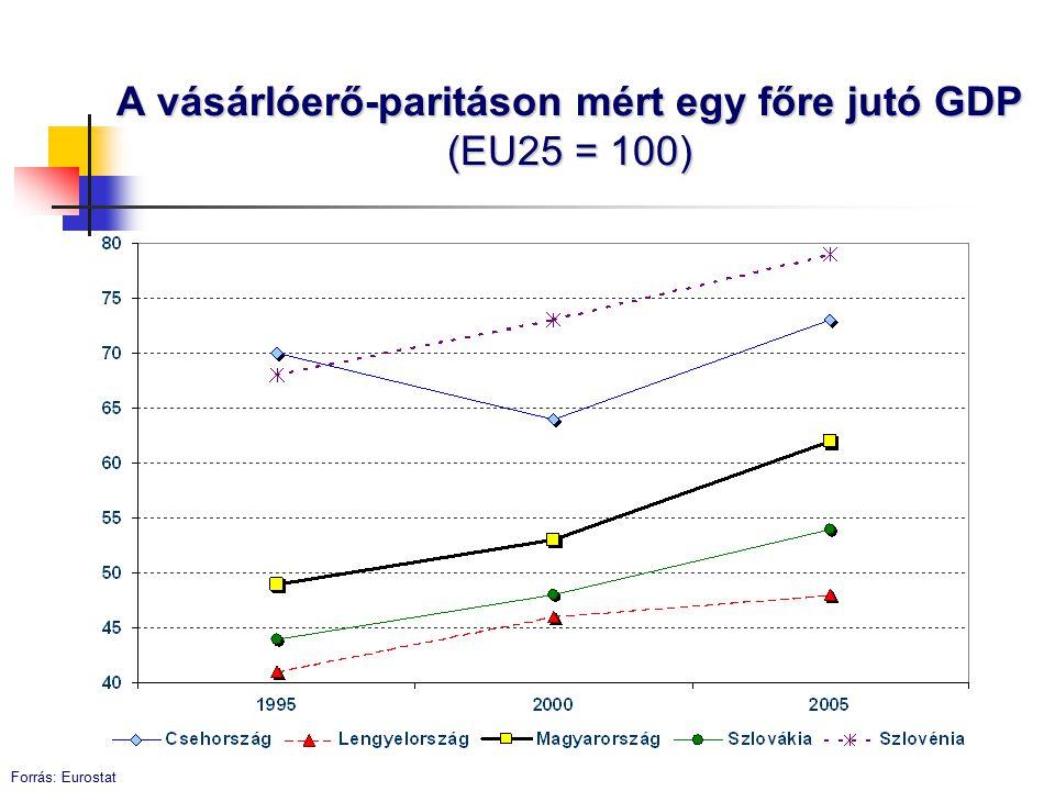A vásárlóerő-paritáson mért egy főre jutó GDP (EU25 = 100) Forrás: Eurostat
