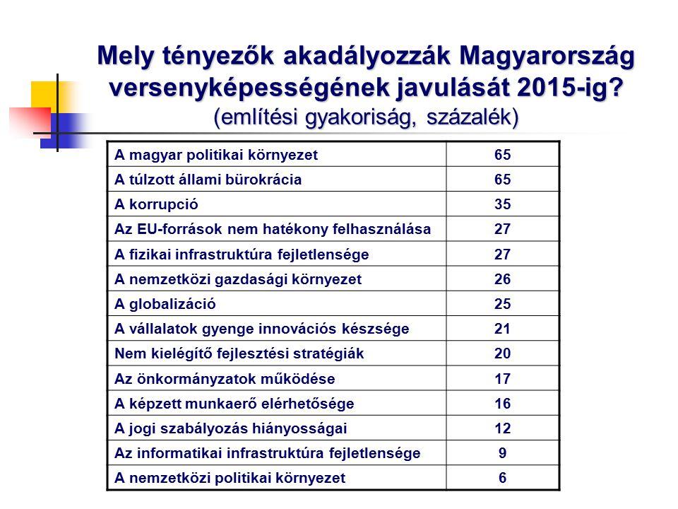 Mely tényezők akadályozzák Magyarország versenyképességének javulását 2015-ig.