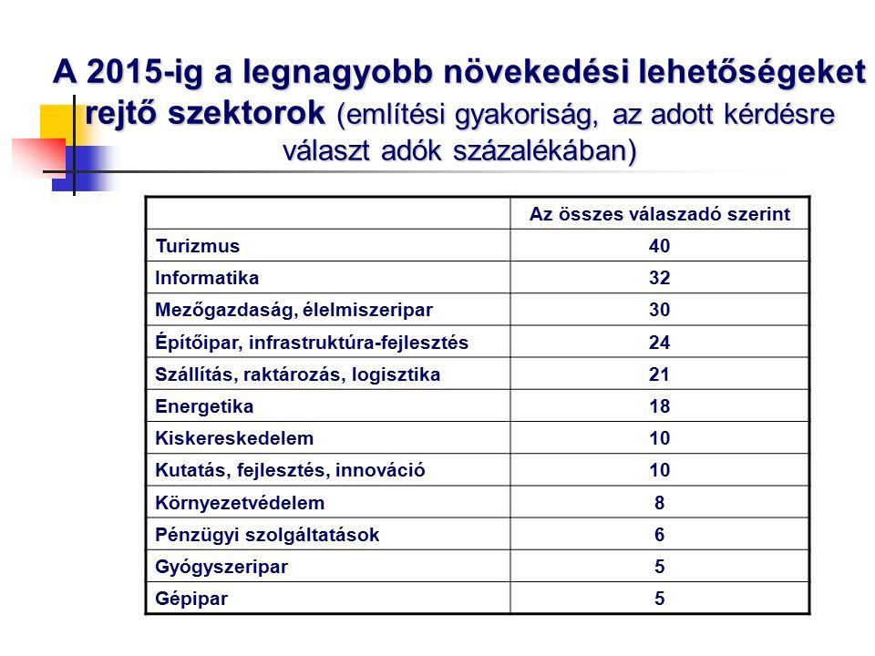 A 2015-ig a legnagyobb növekedési lehetőségeket rejtő szektorok (említési gyakoriság, az adott kérdésre választ adók százalékában) Az összes válaszadó szerint Turizmus 40 Informatika 32 Mezőgazdaság, élelmiszeripar 30 Építőipar, infrastruktúra-fejlesztés 24 Szállítás, raktározás, logisztika 21 Energetika 18 Kiskereskedelem 10 Kutatás, fejlesztés, innováció 10 Környezetvédelem 8 Pénzügyi szolgáltatások 6 Gyógyszeripar 5 Gépipar 5
