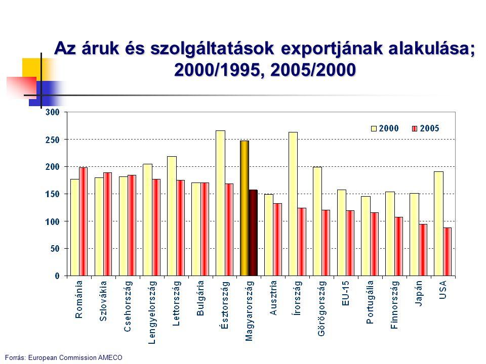 Kedvező vállalati értékelések a versenyképességről, bár alacsony vállalati K+F A fejlett országokban is versenyképes termékek és szolgáltatások aránya: 1997: 30% 2003: 50%
