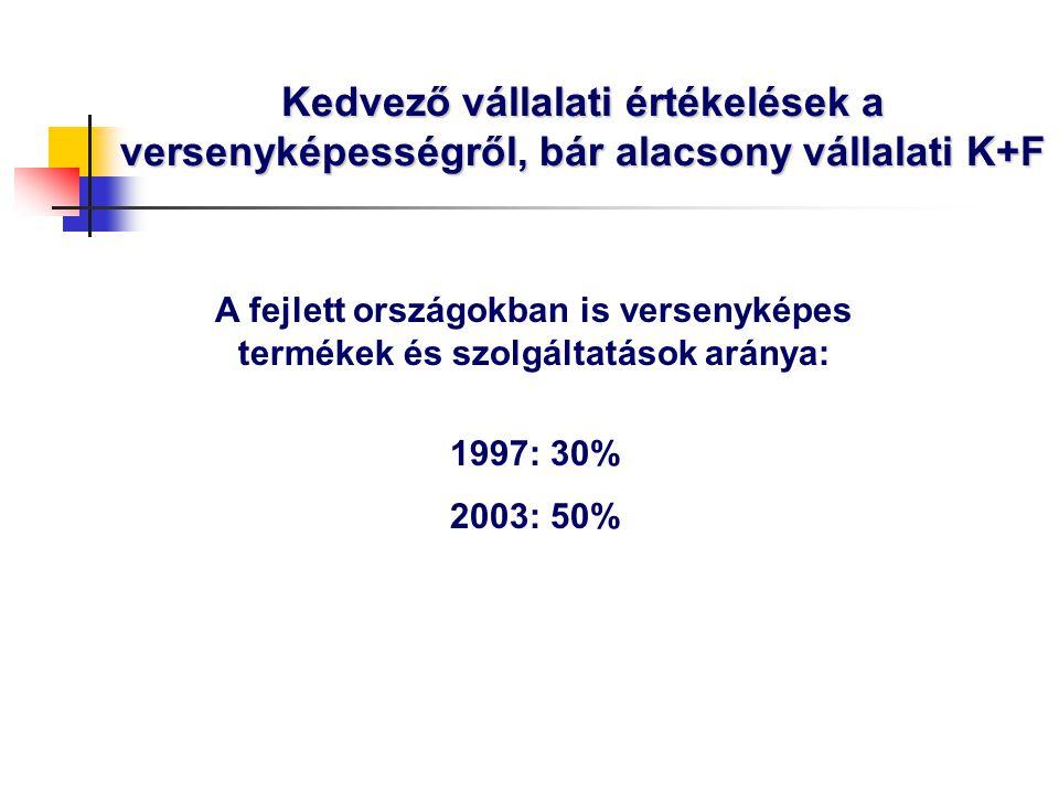 Magyar gazdaságpolitika – kihívások 2015 Felzárkózás folytatása (GDP/fő) Makrogazdasági egyensúly javítása Euró bevezetése Gazdasági-társadalmi kohézió erősítése  10-15 év alatt a mostani EU-25 átlaga  15-20 év alatt a mostani EU-25 75%-a