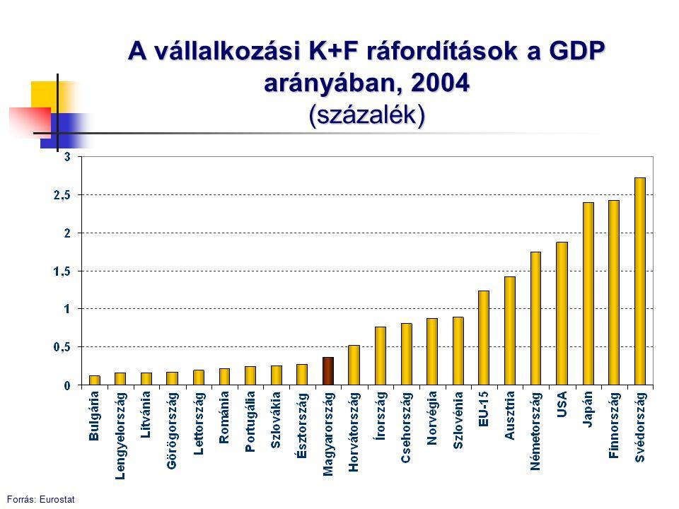 Differenciált gazdaság KKV-multik Fejlődő és vegetáló KKV-k Előretörő és kínlódó ágazatok Virágzó és leszakadó régiók