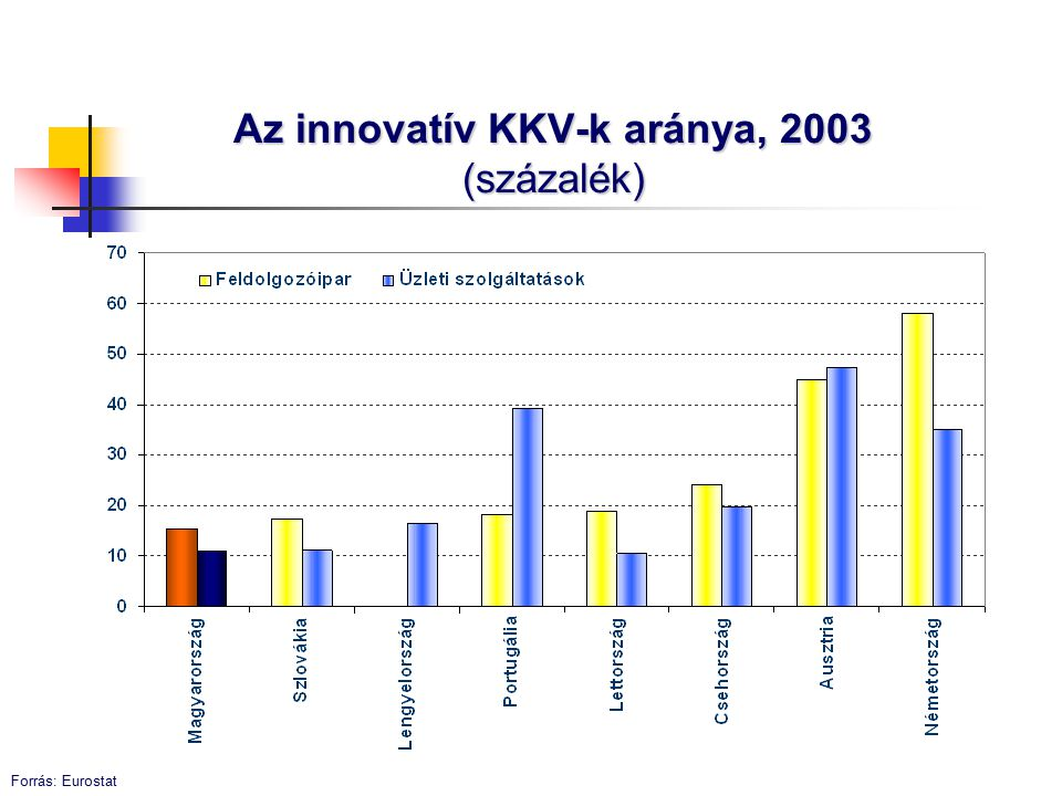 Az innovatív KKV-k aránya, 2003 (százalék) Forrás: Eurostat