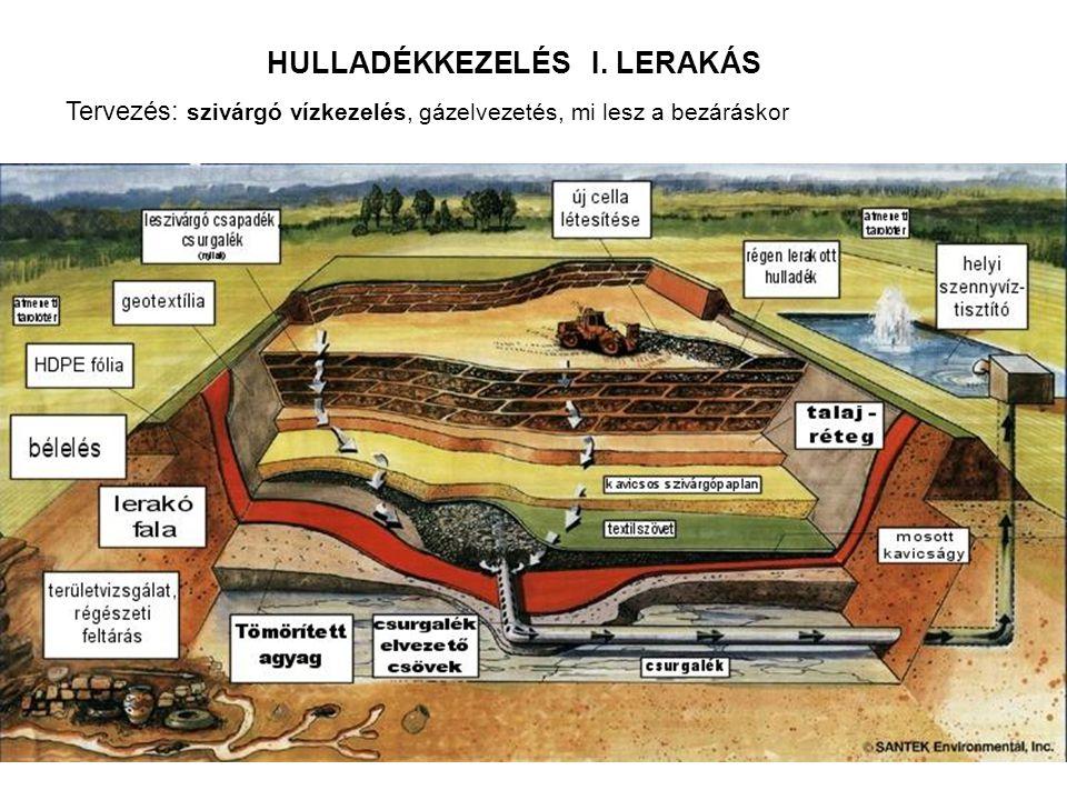 HULLADÉKKEZELÉS I. LERAKÁS Tervezés: szivárgó vízkezelés, gázelvezetés, mi lesz a bezáráskor
