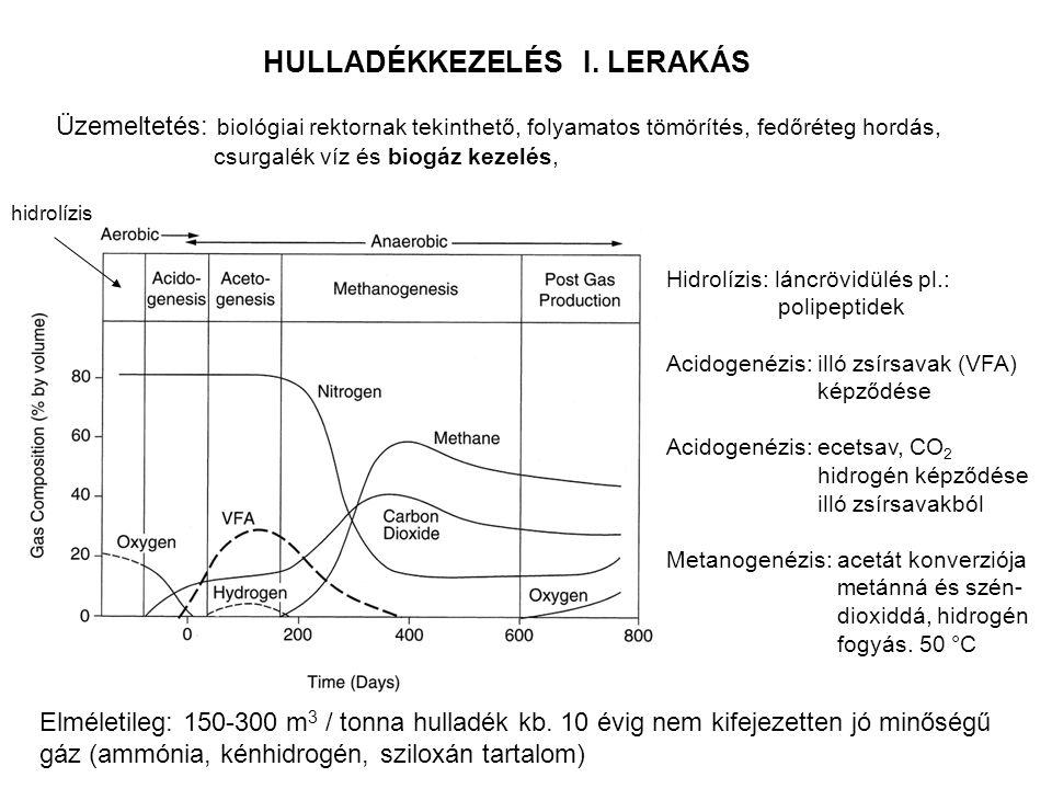 HULLADÉKKEZELÉS I. LERAKÁS Üzemeltetés: biológiai rektornak tekinthető, folyamatos tömörítés, fedőréteg hordás, csurgalék víz és biogáz kezelés, Elmél