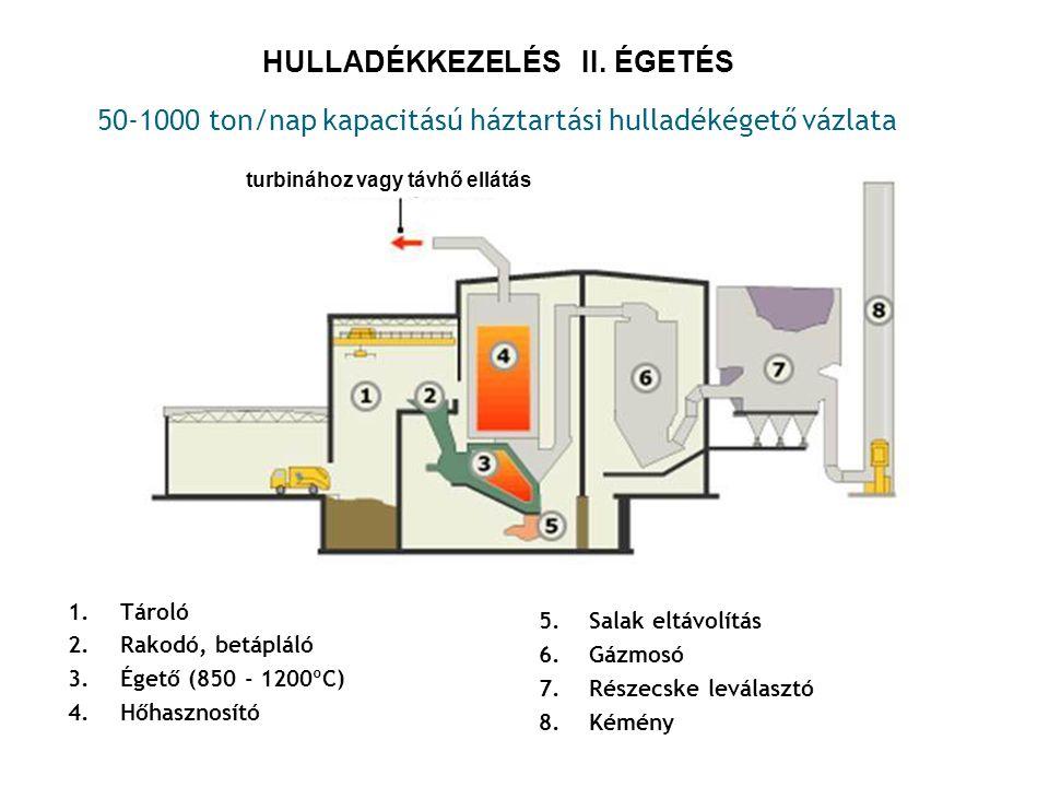HULLADÉKKEZELÉS II. ÉGETÉS 1.Tároló 2.Rakodó, betápláló 3.Égető (850 - 1200ºC) 4.Hőhasznosító 50-1000 ton/nap kapacitású háztartási hulladékégető vázl
