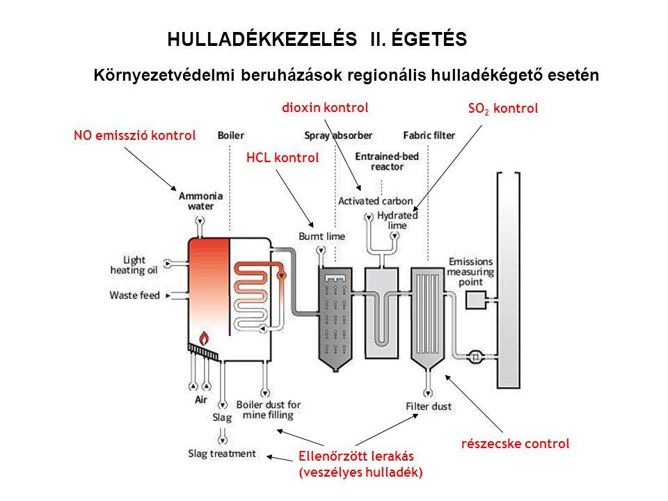 HULLADÉKKEZELÉS II. ÉGETÉS Környezetvédelmi beruházások regionális hulladékégető esetén NO emisszió kontrol HCL kontrol SO 2 kontrol dioxin kontrol ré