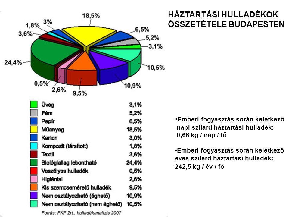 HÁZTARTÁSI HULLADÉKOK ÖSSZETÉTELE BUDAPESTEN Emberi fogyasztás során keletkező napi szilárd háztartási hulladék: 0,66 kg / nap / fő Emberi fogyasztás