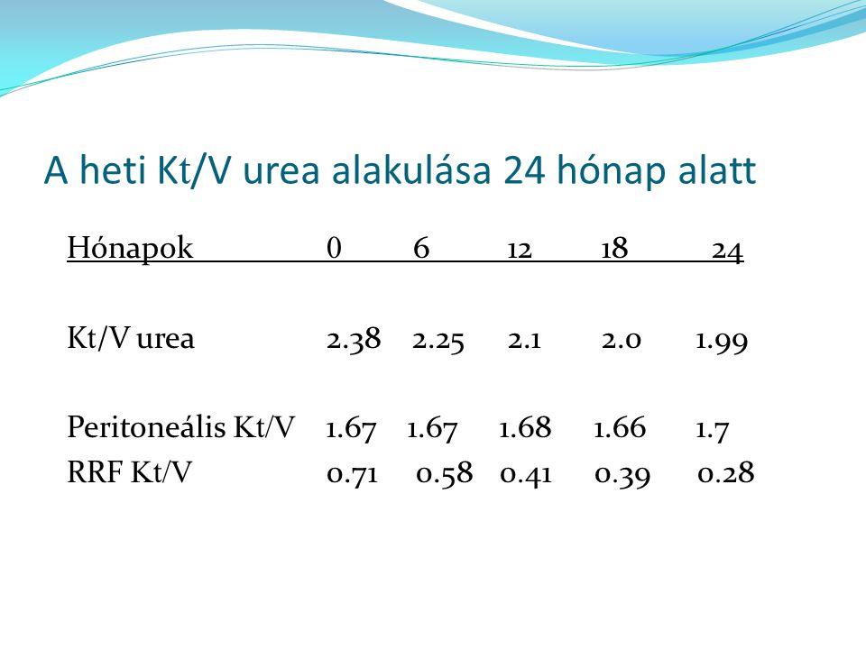 A heti K t /V urea alakulása 24 hónap alatt Hónapok 0 6 12 18 24 K t /V urea2.38 2.25 2.1 2.0 1.99 Peritoneális Kt/V 1.67 1.671.68 1.66 1.7 RRF Kt/V 0