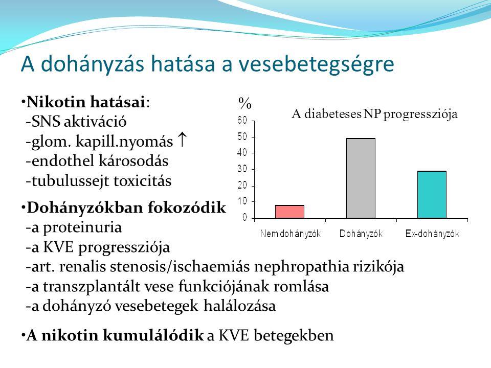 A dohányzás hatása a vesebetegségre % Nikotin hatásai: -SNS aktiváció -glom. kapill.nyomás  -endothel károsodás -tubulussejt toxicitás A diabeteses N