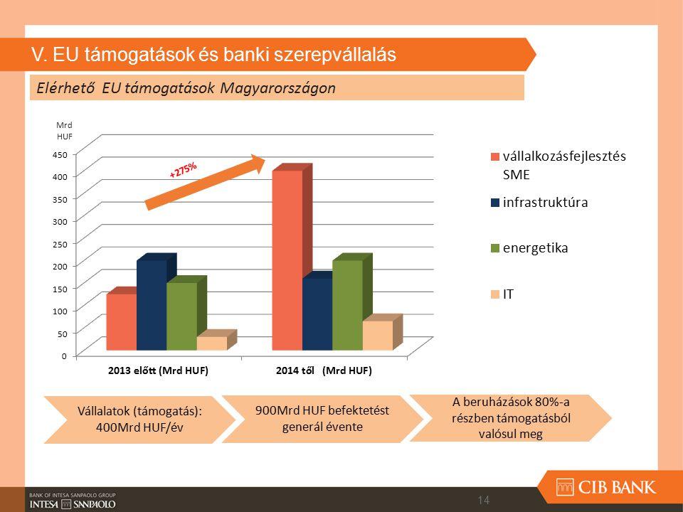 V. EU támogatások és banki szerepvállalás Vállalatok (támogatás): 400Mrd HUF/év 900Mrd HUF befektetést generál évente A beruházások 80%-a részben támo