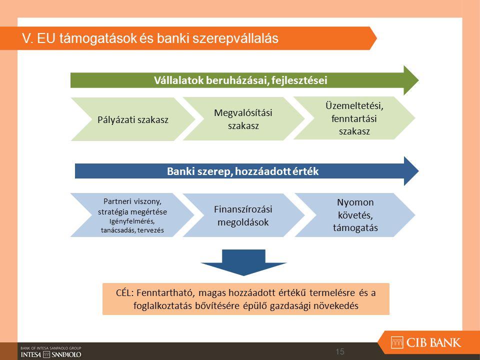 V. EU támogatások és banki szerepvállalás Vállalatok beruházásai, fejlesztései Pályázati szakasz Megvalósítási szakasz Üzemeltetési, fenntartási szaka
