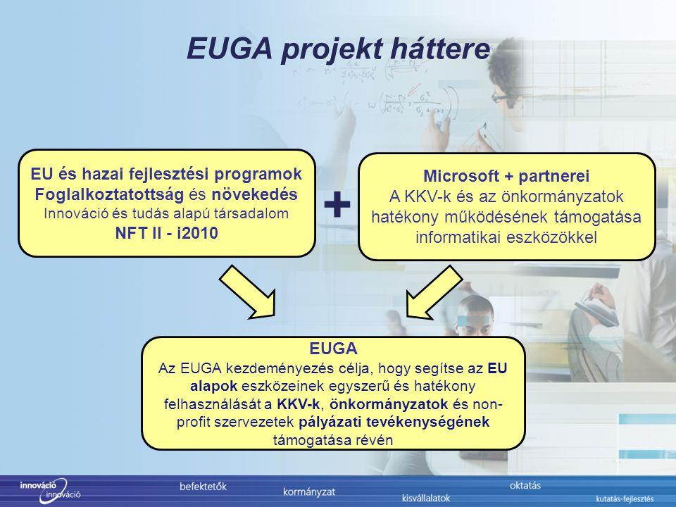 EUGA projekt háttere + EU és hazai fejlesztési programok Foglalkoztatottság és növekedés Innováció és tudás alapú társadalom NFT II - i2010 Microsoft + partnerei A KKV-k és az önkormányzatok hatékony működésének támogatása informatikai eszközökkel EUGA Az EUGA kezdeményezés célja, hogy segítse az EU alapok eszközeinek egyszerű és hatékony felhasználását a KKV-k, önkormányzatok és non- profit szervezetek pályázati tevékenységének támogatása révén