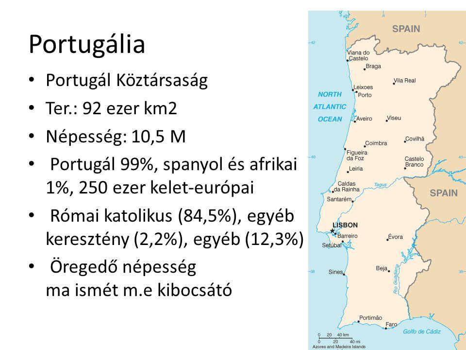 Portugália Portugál Köztársaság Ter.: 92 ezer km2 Népesség: 10,5 M Portugál 99%, spanyol és afrikai 1%, 250 ezer kelet-európai Római katolikus (84,5%)