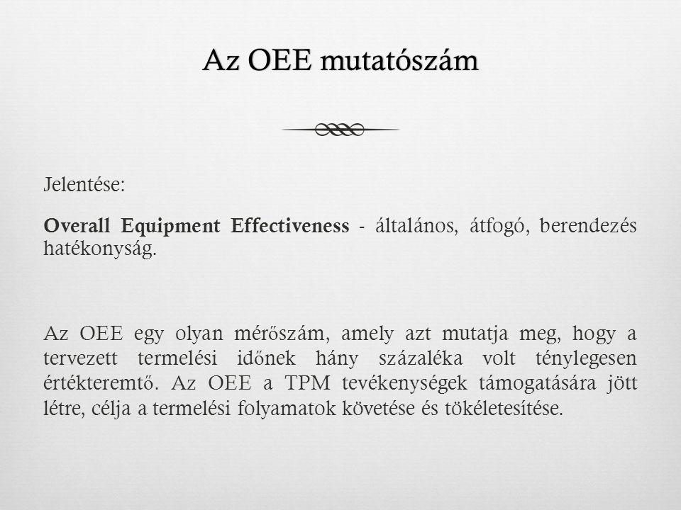 Az OEE mutatószámAz OEE mutatószám Jelentése: Overall Equipment Effectiveness - általános, átfogó, berendezés hatékonyság.