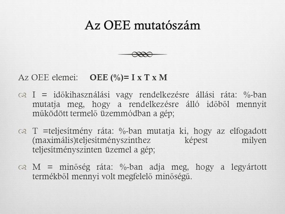 Az OEE mutatószámAz OEE mutatószám Az OEE elemei: OEE (%)= I x T x M  I = id ő kihasználási vagy rendelkezésre állási ráta: %-ban mutatja meg, hogy a rendelkezésre álló id ő b ő l mennyit m ű ködött termel ő üzemmódban a gép;  T =teljesítmény ráta: %-ban mutatja ki, hogy az elfogadott (maximális)teljesítményszinthez képest milyen teljesítményszinten üzemel a gép;  M = min ő ség ráta: %-ban adja meg, hogy a legyártott termékb ő l mennyi volt megfelel ő min ő ség ű.