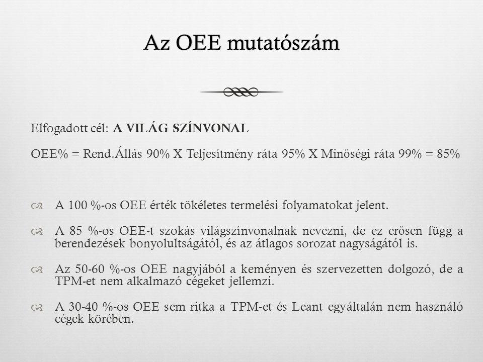 Az OEE mutatószámAz OEE mutatószám Elfogadott cél: A VILÁG SZÍNVONAL OEE% = Rend.Állás 90% X Teljesítmény ráta 95% X Min ő ségi ráta 99% = 85%  A 100 %-os OEE érték tökéletes termelési folyamatokat jelent.