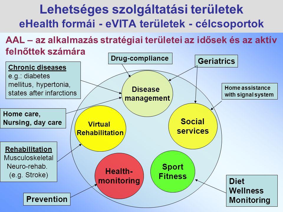 Rehabilitation Musculoskeletal Neuro-rehab. (e.g. Stroke) Disease management Health- monitoring Virtual Rehabilitation Social services Sport Fitness C