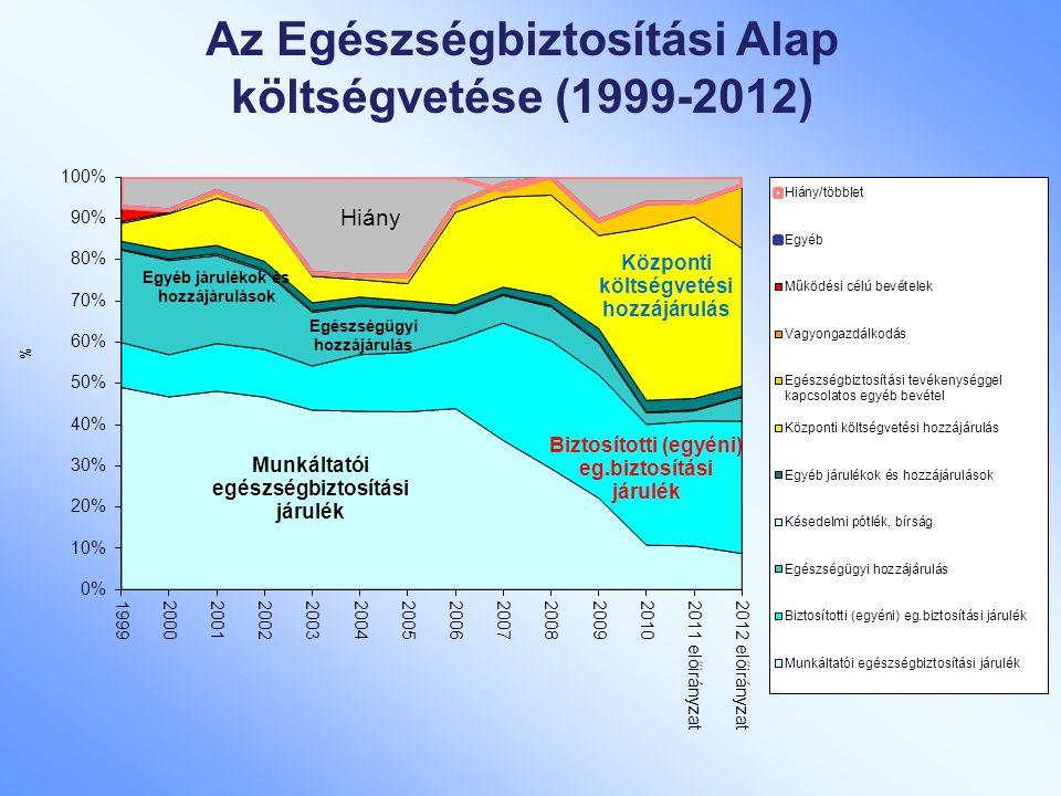 Az Egészségbiztosítási Alap költségvetése (1999-2012)