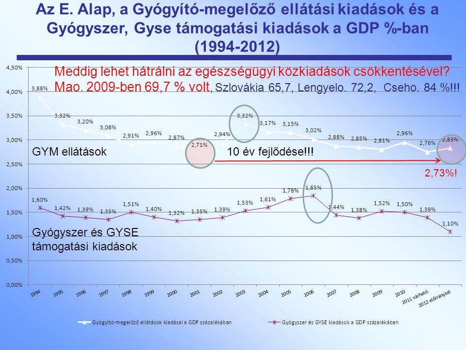 Az E. Alap, a Gyógyító-megelőző ellátási kiadások és a Gyógyszer, Gyse támogatási kiadások a GDP %-ban (1994-2012) Meddig lehet hátrálni az egészségüg