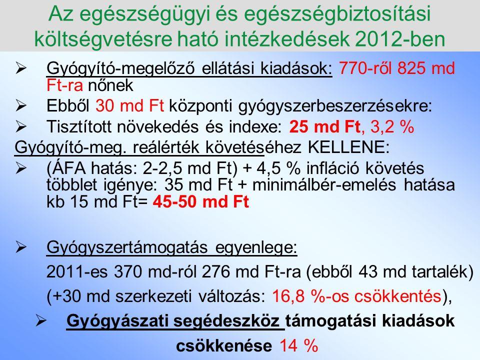 A természetbeni ellátások alakulása Belső arányok (100 %) 1994-2012 – Torta elv!!.