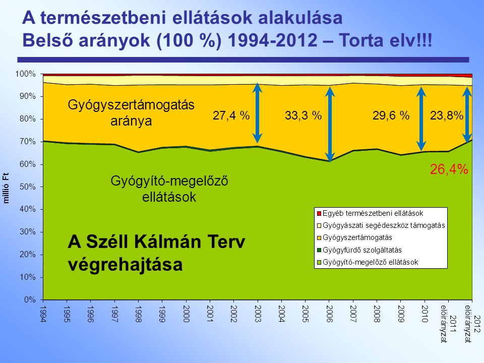 A természetbeni ellátások alakulása Belső arányok (100 %) 1994-2012 – Torta elv!!! 27,4 %33,3 %29,6 %23,8% Gyógyszertámogatás aránya 26,4% A Széll Kál