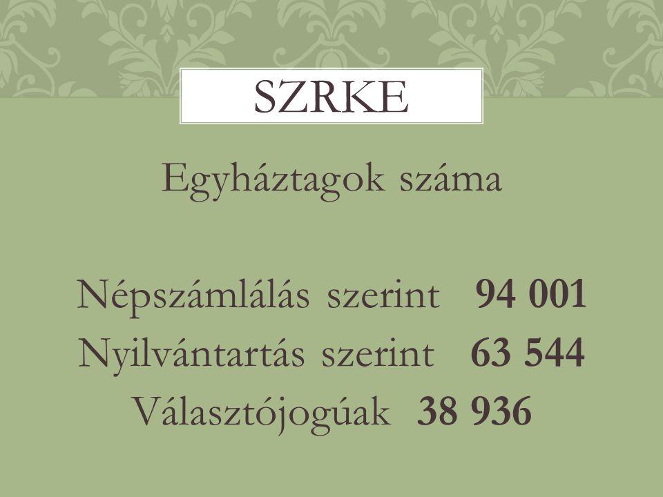 Egyháztagok száma Népszámlálás szerint 94 001 Nyilvántartás szerint 63 544 Választójogúak 38 936 SZRKE