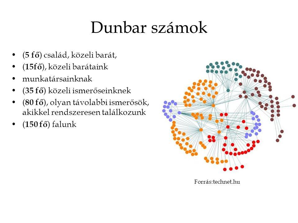 Dunbar számok ( 5 fő ) család, közeli barát, ( 15fő ), közeli barátaink munkatársainknak ( 35 fő ) közeli ismerőseinknek ( 80 fő ), olyan távolabbi ismerősök, akikkel rendszeresen találkozunk ( 150 fő ) falunk Forrás:technet.hu