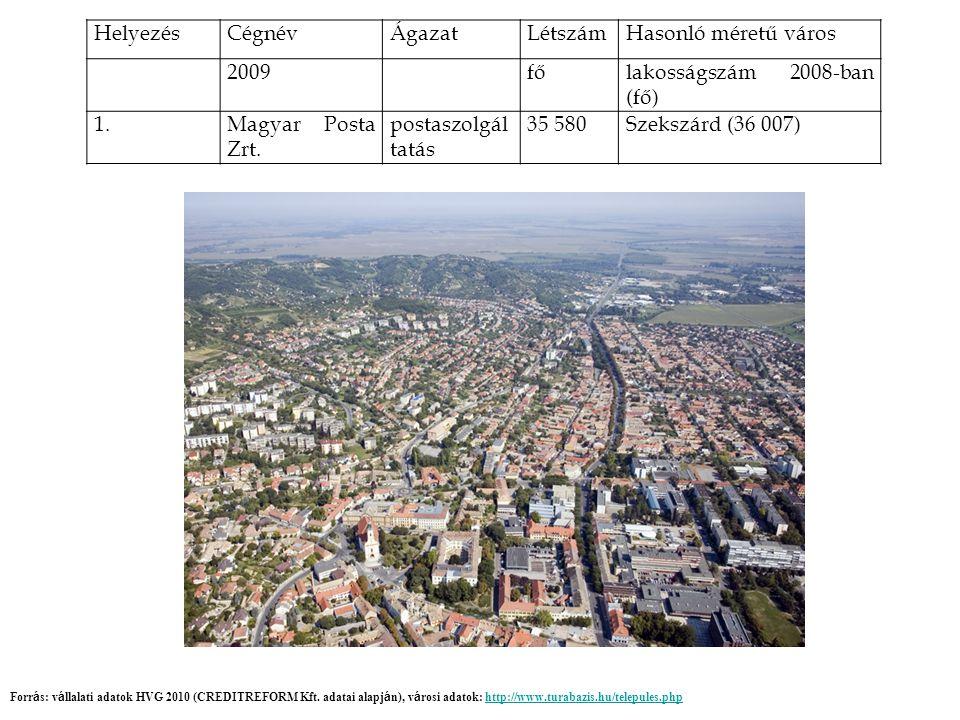 HelyezésCégnévÁgazatLétszámHasonló méretű város 2009főlakosságszám 2008-ban (fő) 1.Magyar Posta Zrt.