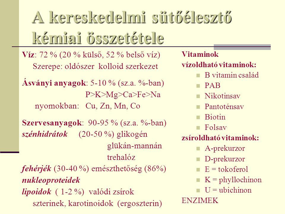 A kereskedelmi sütőélesztő kémiai összetétele Víz: 72 % (20 % külső, 52 % belső víz) Szerepe: oldószer kolloid szerkezet Ásványi anyagok: 5-10 % (sz.a