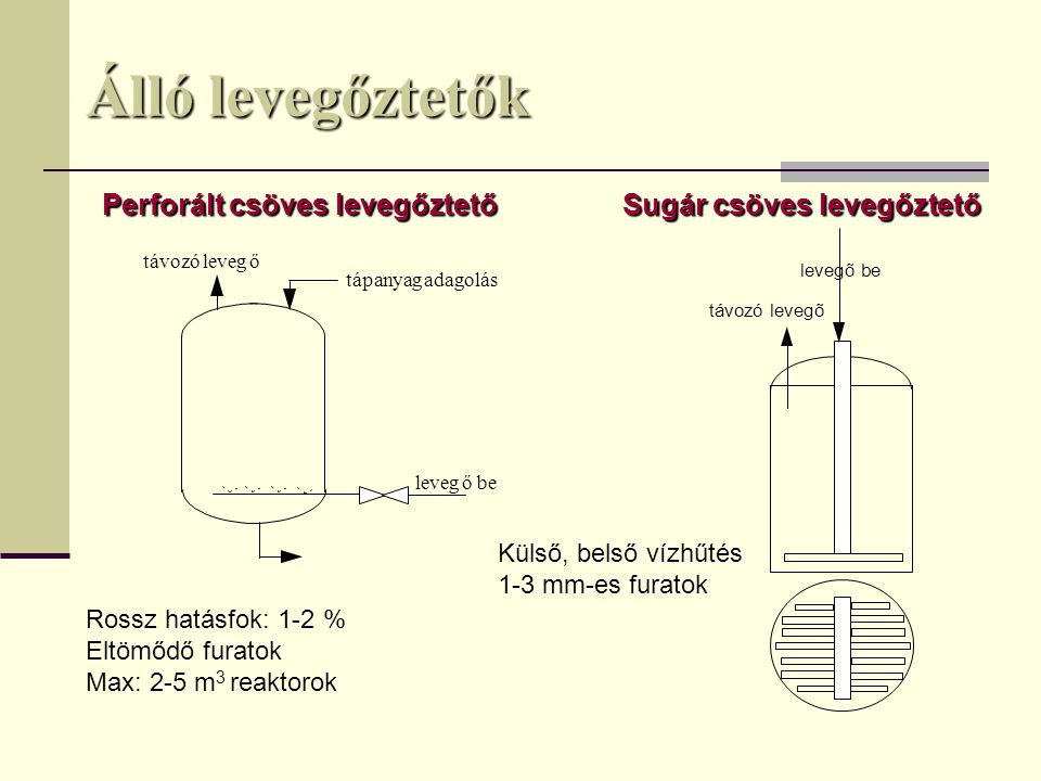 Forgó levegőztetők Vogelbusch levegőztetőFrings-féle önszívó levegőztető levegő Forgó, üreges propeller perforált vagy hasított Késleltetett buborék eltávozás 100-200 ford/perc fékező lapok forgó levegő elosztó Kavitációs sapka Előnyei: Nem igényel kompresszort, nincsenek eltömődő furatai, könnyen tisztítható A reaktor teljes térfogatában egyenletesen eloszlatja a levegőt.