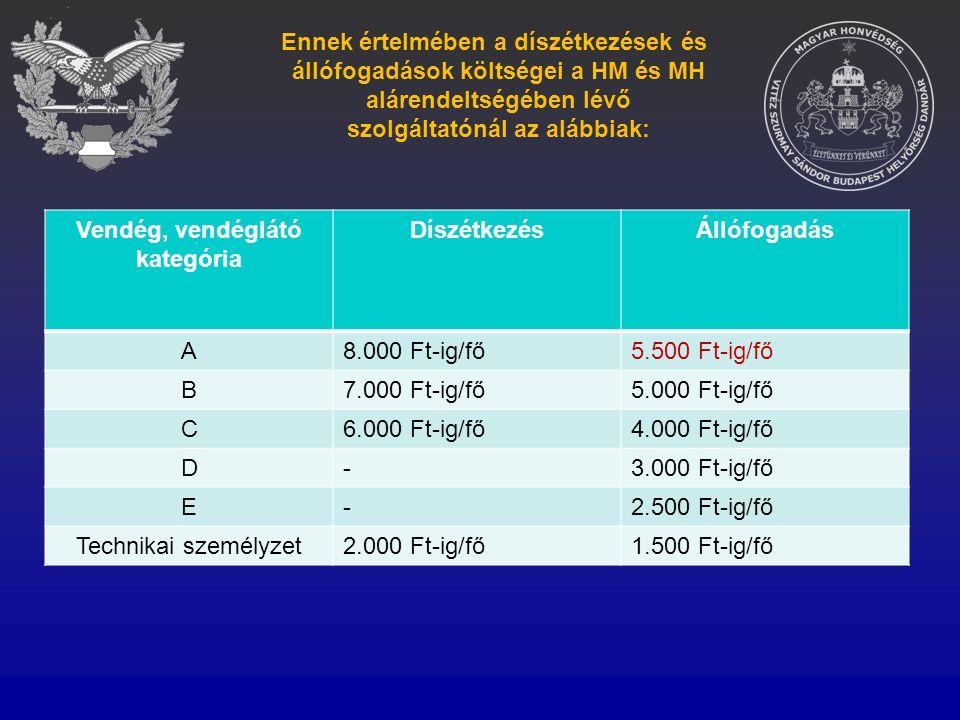 Vendég, vendéglátó kategória DíszétkezésÁllófogadás A8.000 Ft-ig/fő5.500 Ft-ig/fő B7.000 Ft-ig/fő5.000 Ft-ig/fő C6.000 Ft-ig/fő4.000 Ft-ig/fő D-3.000