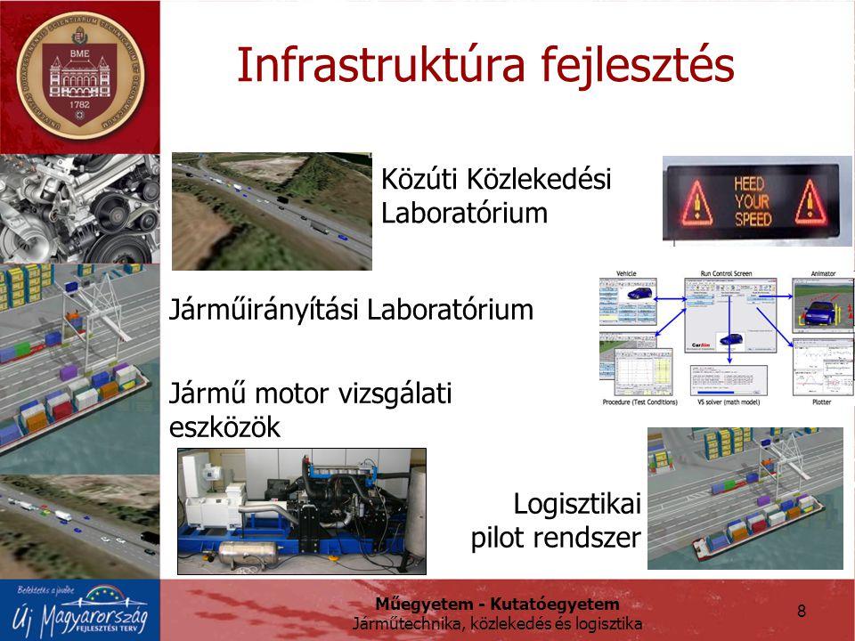 Műegyetem - Kutatóegyetem Járműtechnika, közlekedés és logisztika Infrastruktúra fejlesztés Közúti Közlekedési Laboratórium Járműirányítási Laboratórium Logisztikai pilot rendszer Jármű motor vizsgálati eszközök 8