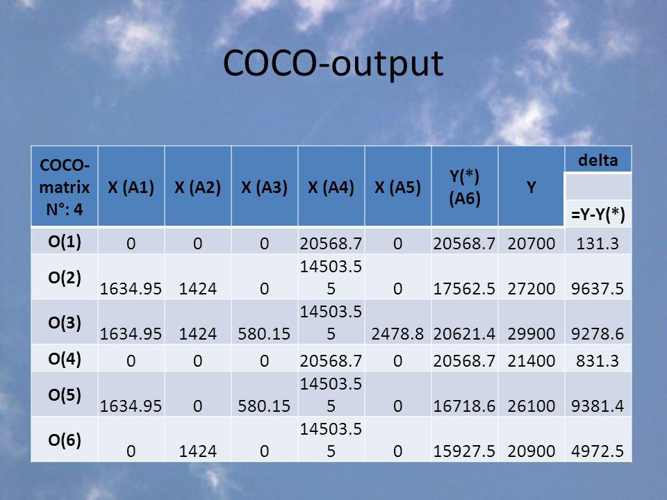 COCO-output COCO- matrix N°: 4 X (A1)X (A2)X (A3)X (A4)X (A5) Y(*) (A6) Y delta =Y-Y(*) O(1) 00020568.70 20700131.3 O(2) 1634.9514240 14503.5 5017562.5272009637.5 O(3) 1634.951424580.15 14503.5 52478.820621.4299009278.6 O(4) 00020568.70 21400831.3 O(5) 1634.950580.15 14503.5 5016718.6261009381.4 O(6) 014240 14503.5 5015927.5209004972.5