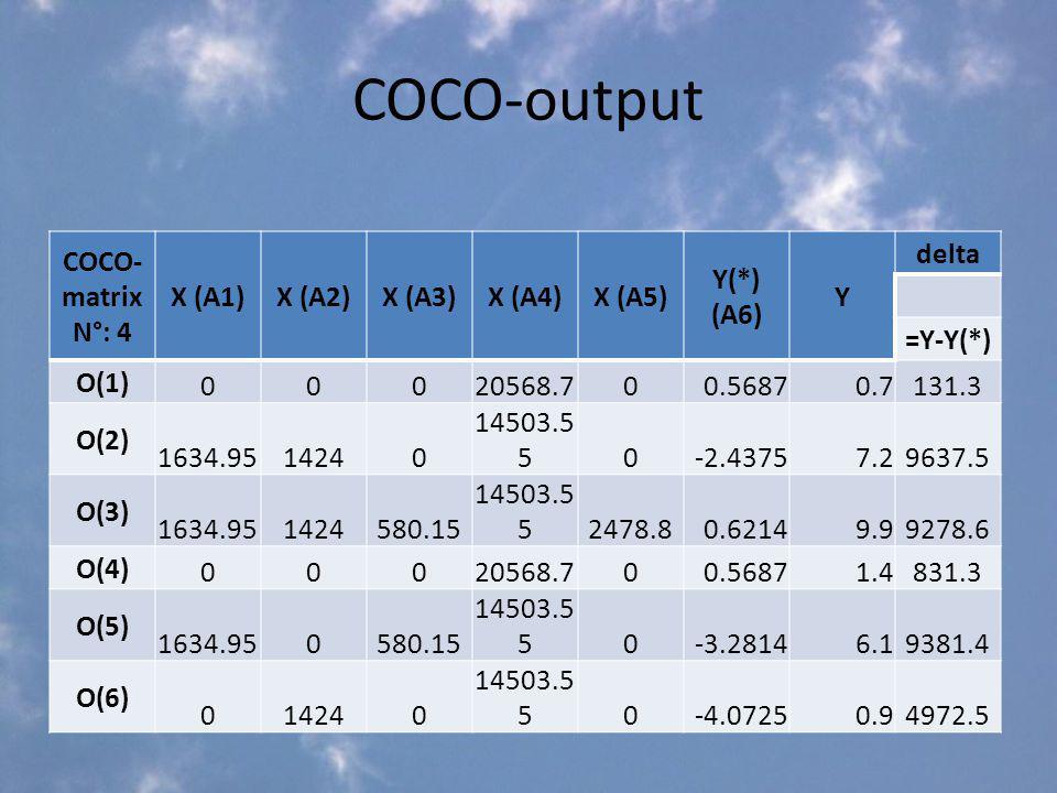 COCO-output COCO- matrix N°: 4 X (A1)X (A2)X (A3)X (A4)X (A5) Y(*) (A6) Y delta =Y-Y(*) O(1) 00020568.700.56870.7131.3 O(2) 1634.9514240 14503.5 50-2.43757.29637.5 O(3) 1634.951424580.15 14503.5 52478.80.62149.99278.6 O(4) 00020568.700.56871.4831.3 O(5) 1634.950580.15 14503.5 50-3.28146.19381.4 O(6) 014240 14503.5 50-4.07250.94972.5