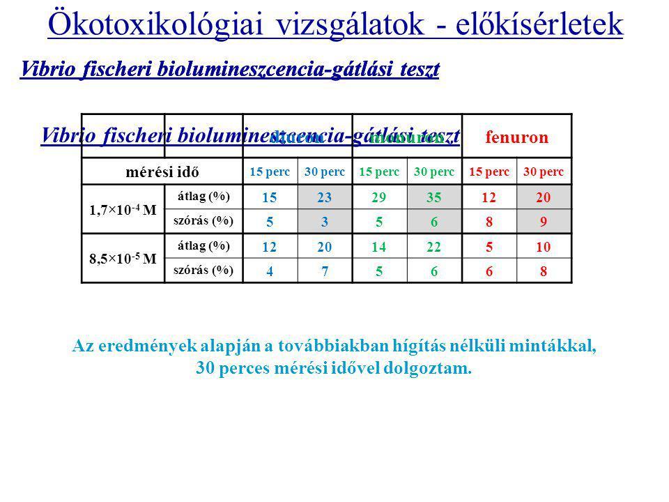 Vibrio fischeri biolumineszcencia-gátlási teszt Ökotoxikológiai vizsgálatok - előkísérletek diuronmonuronfenuron mérési idő 15 perc30 perc15 perc30 perc15 perc30 perc 1,7×10 -4 M átlag (%) 152329351220 szórás (%) 535689 8,5×10 -5 M átlag (%) 12201422510 szórás (%) 475668 Az eredmények alapján a továbbiakban hígítás nélküli mintákkal, 30 perces mérési idővel dolgoztam.