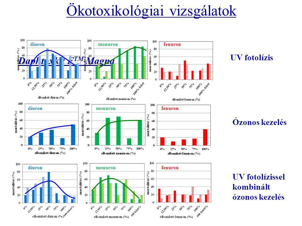 Daphtoxkit F TM Magna Ökotoxikológiai vizsgálatok UV fotolízis diuron monuron fenuron Ózonos kezelés diuron monuron fenuron UV fotolízissel kombinált ózonos kezelés diuron monuron fenuron